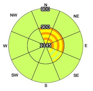 Hazard Compass Rose from SAIS forecast 19-Mar-2017